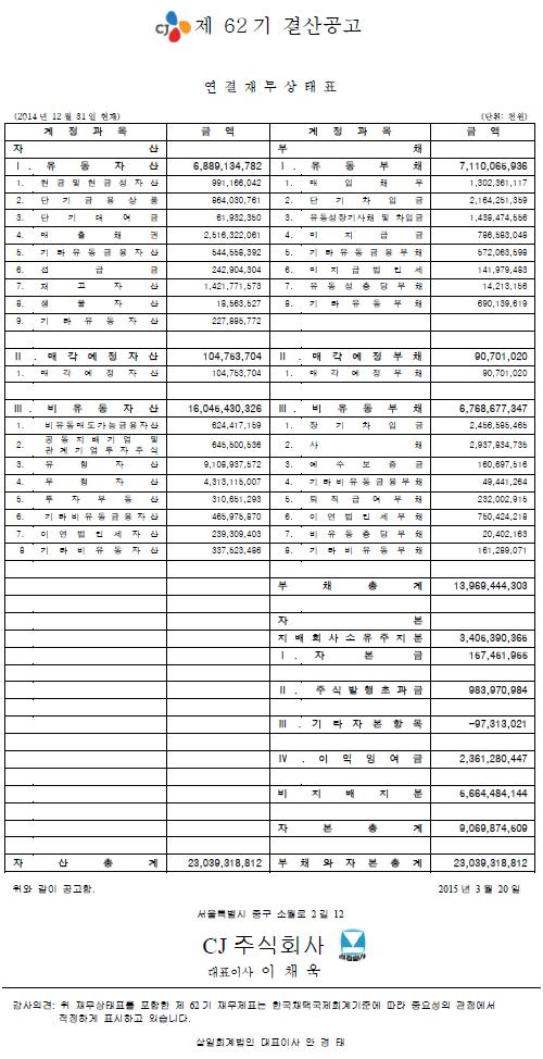 제 62 기 결산공고 (연결)